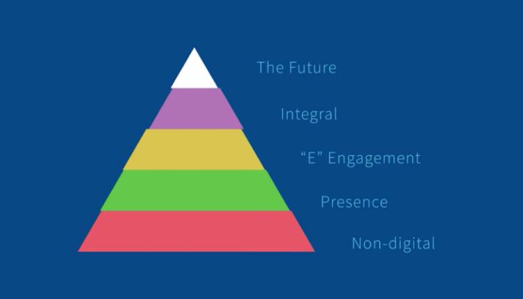 Basic Structure of Digital Marketing